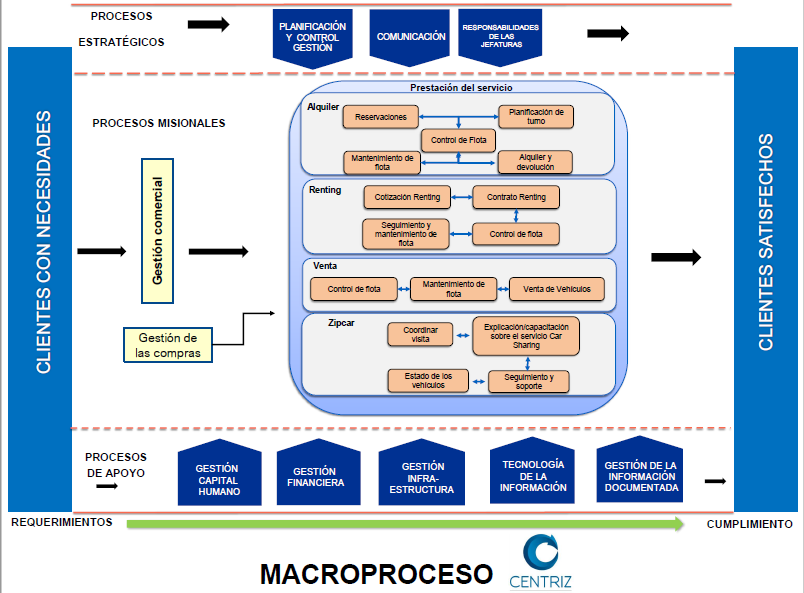 Diagrams of Process of the Quality Management System